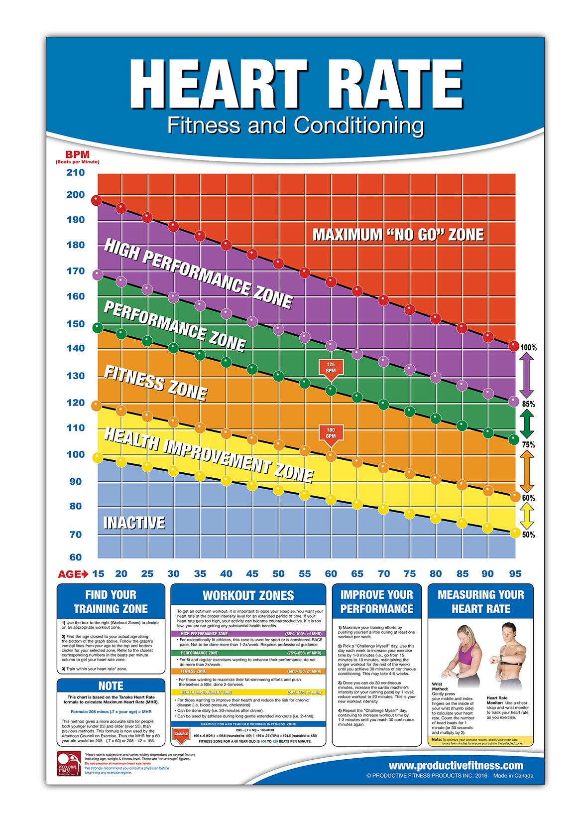 Heart Rate Training Zones Poster - Laminated | Heart rate ... |Exercise Heart Rate Chart